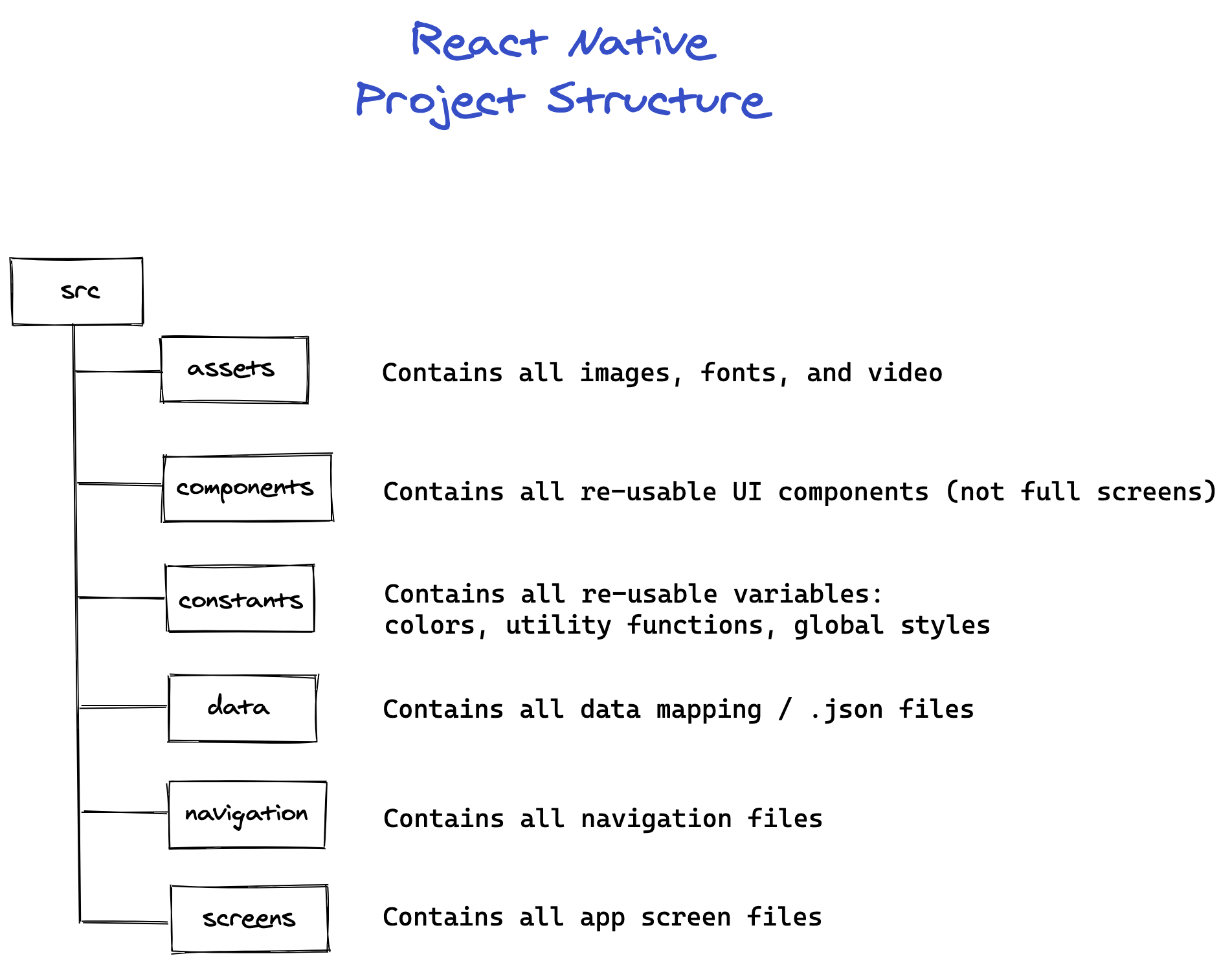 example of react native project structure